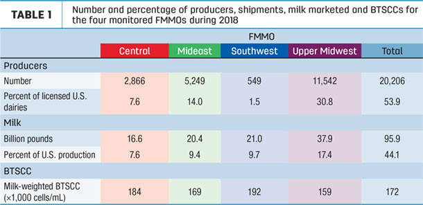 Number and persentage of producers, shipments, milk marketed