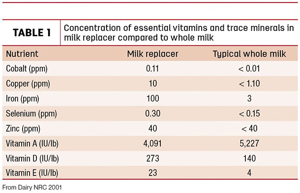 Concentration of essential vitamins and trace minerals in milk replacer compared to whole milk