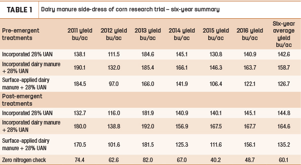 Dairy manure side-dress of corn research trial - six year summary