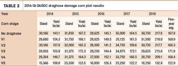 2014-18 OARDC draghose damage corn plot results