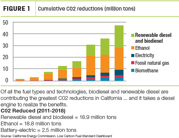 Cumulative C02 reductions