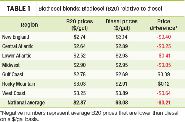 Biodiesel blends: Biodiesel (B20) relative to diesel