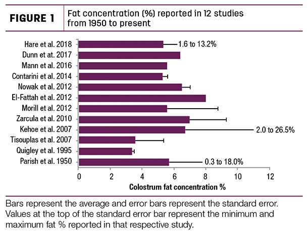 Fat concentration reported in 12 studies from 1950 to present