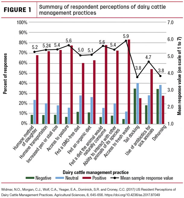 Summary of respondent perceptions of dariy cattle management practices