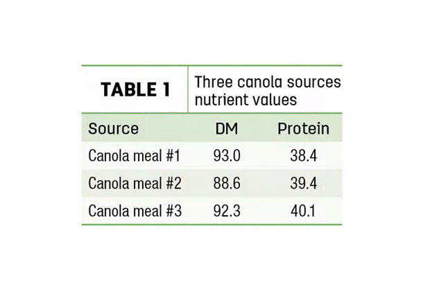 Three canola sources nutrient values
