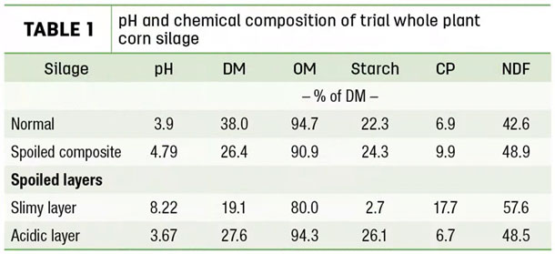 pH and chemical composition of trail whole plant corn silage