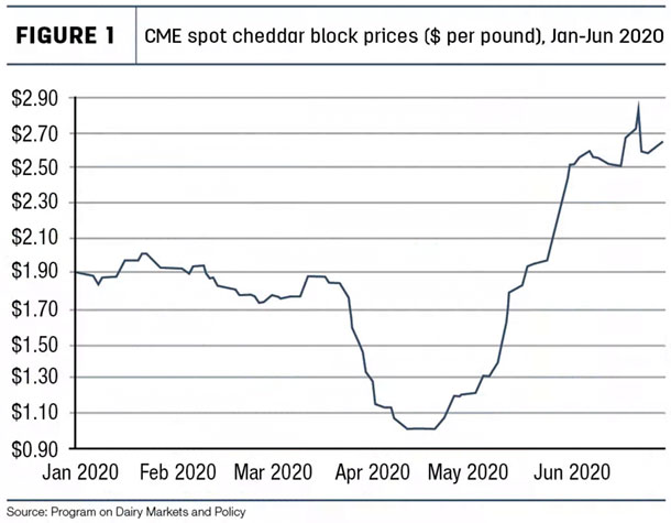CME spot cheddar block prices