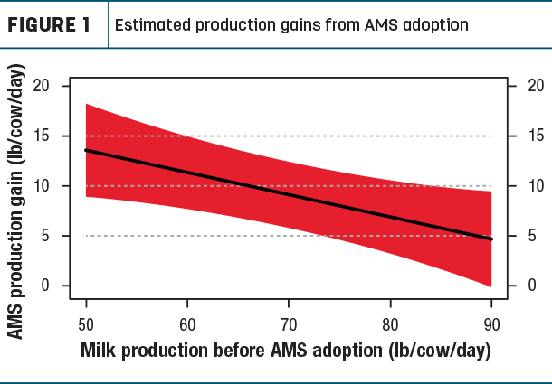 Estimated production gains from AMS adoption