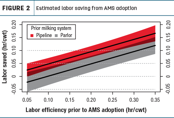 Estimated labor saving from AMS adoption