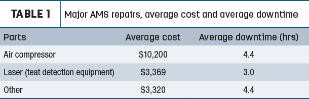 Major AMS repairs, average cost and overage downtime