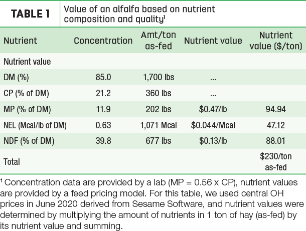 Value of an alfalfa based on nutrient composition and quality