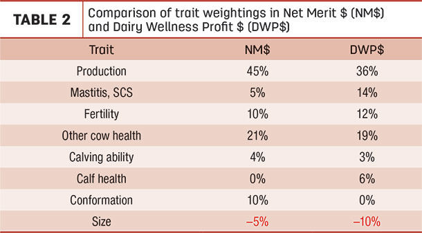 Comparison of trait weightings in Net Merit