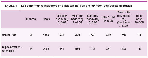 Key performance indicators of a Holstein herd on and off fresh-cow supplementation