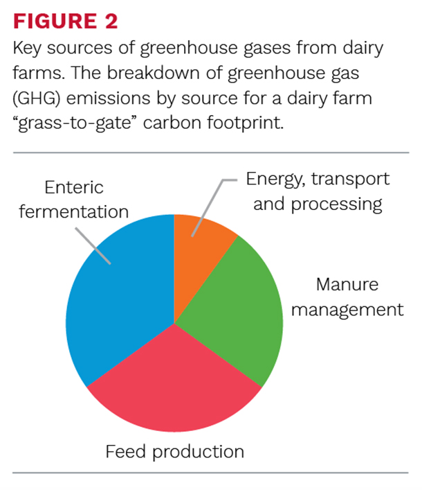 Key sourses of green house gases from dairy farms