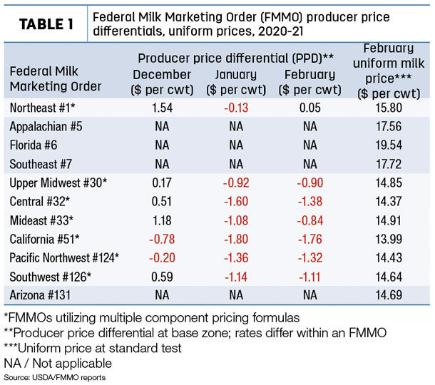 Federal milk marketing order producer price differentials