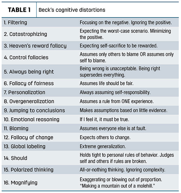 Beck's cognitive distortions